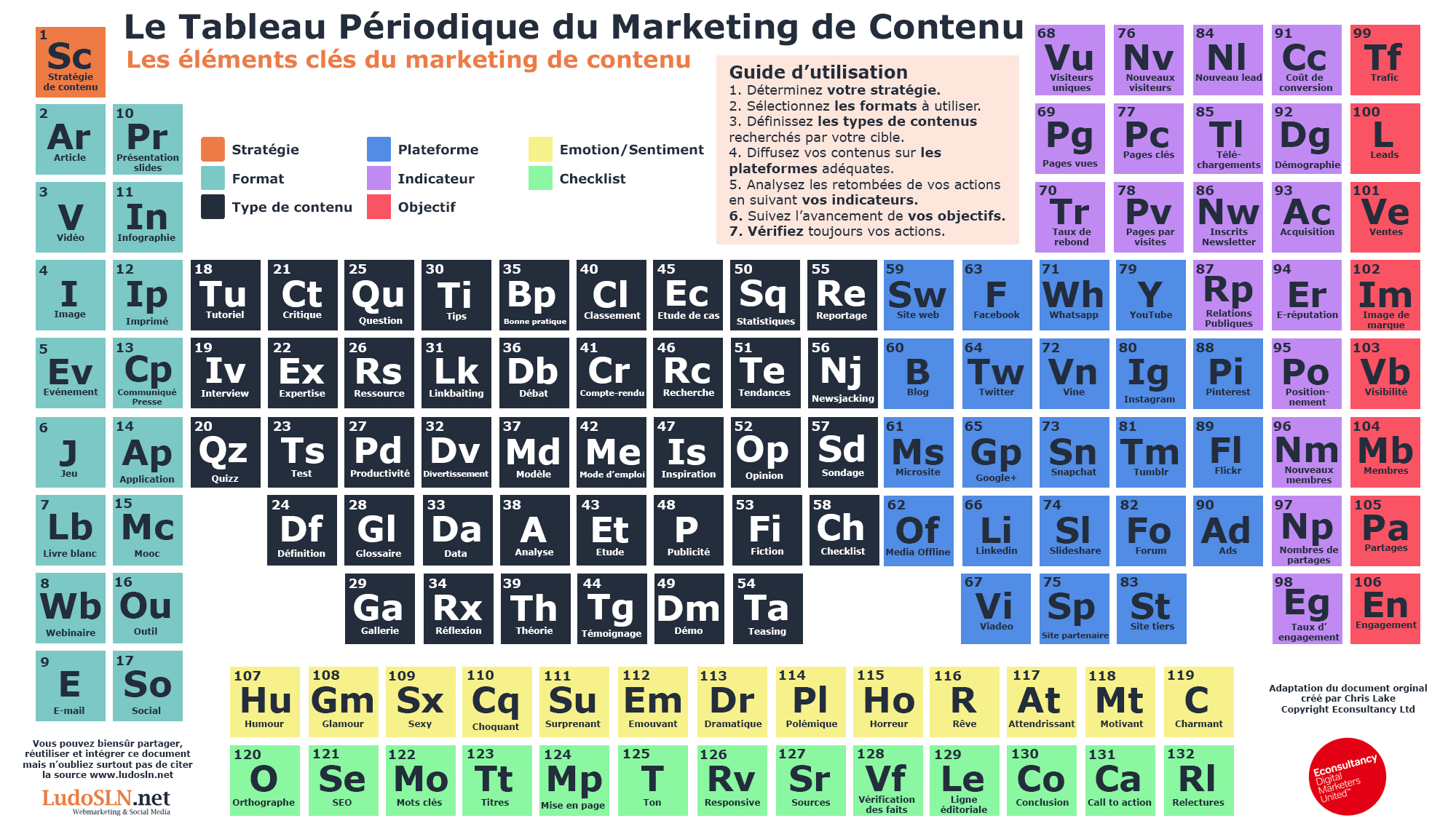 Le tableau p riodique du marketing de contenu for Tableau elements