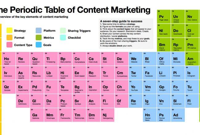 tableau periodique marketing contenu