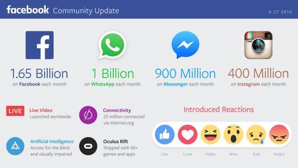 facebook-et ses autres réseaux sociaux