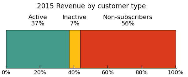mailchimp-revenue-by-customer-type-600x247