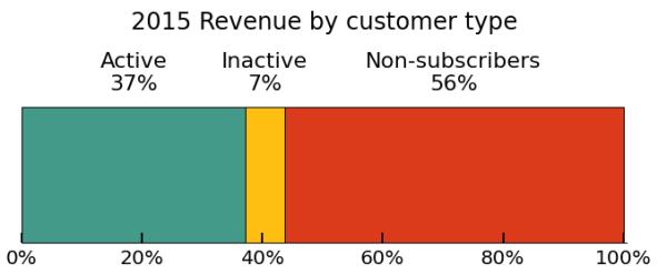 mailchimp-revenue-by-customer-type-600x247