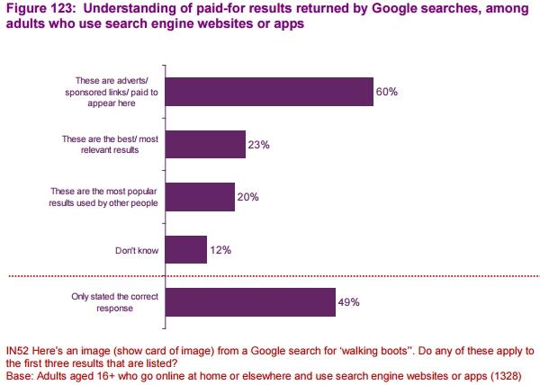 sondage-google-adwords-versus-SEO