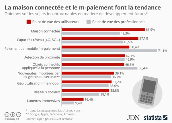 futurs usages mobiles