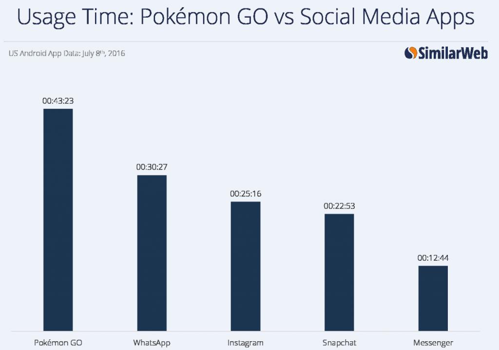 pokémon go réseaux sociaux