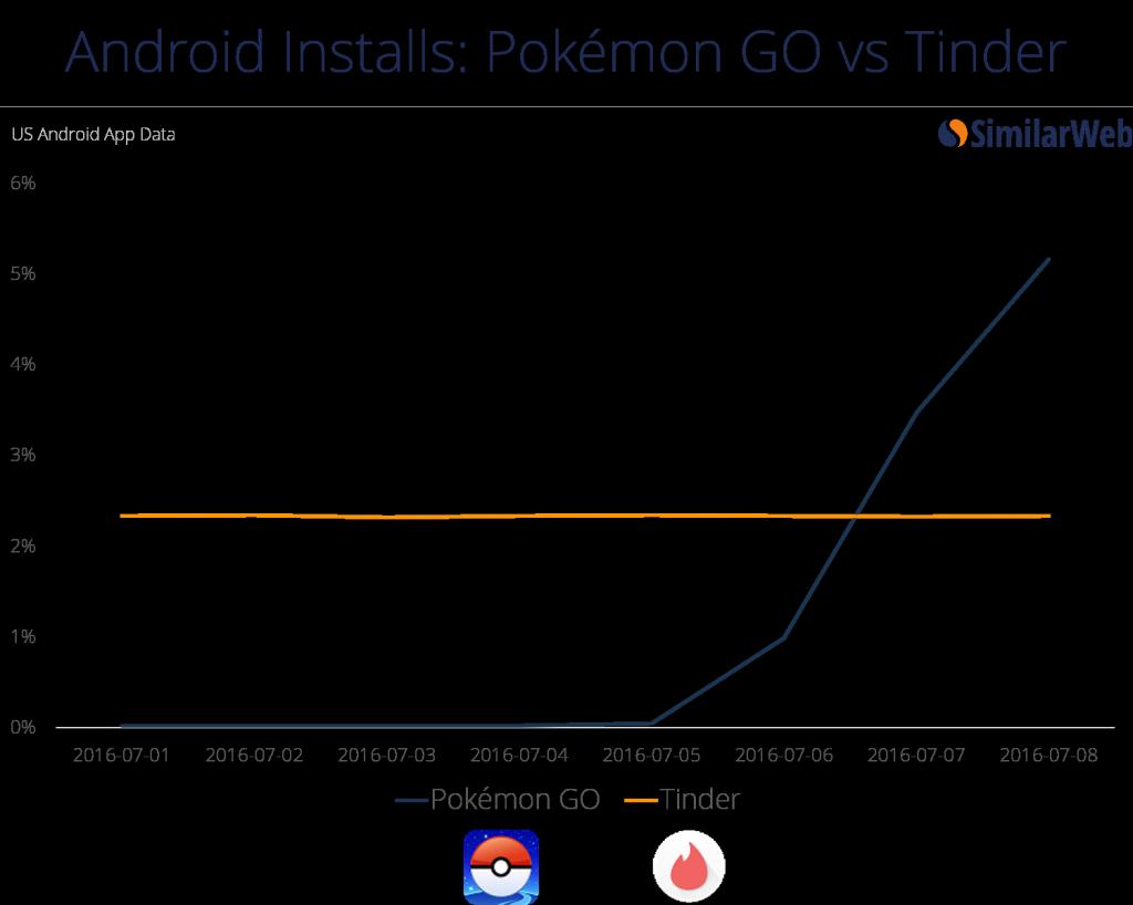 pokémon go versus tinder
