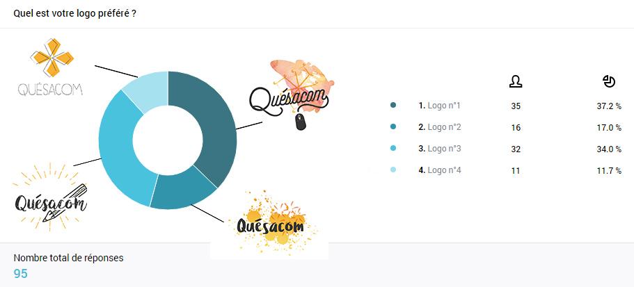 logo Quésacom résultat