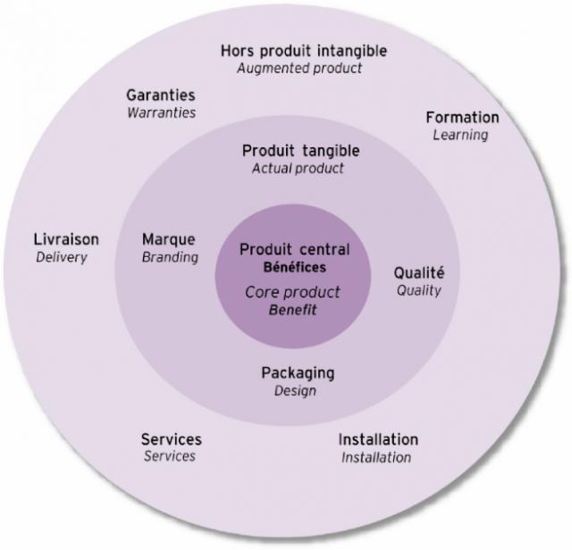le produit global fidélisation service